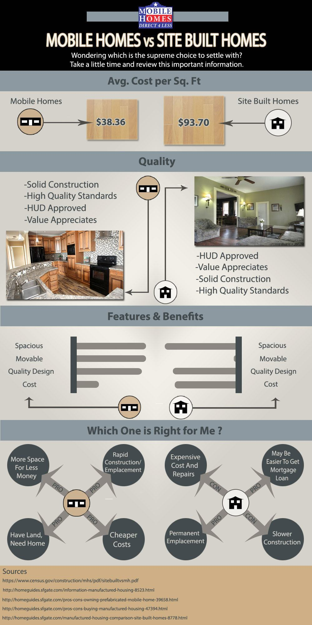 Infographic Cost Of Mobile Homes Vs Site Built Homes